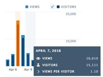 Statistikk april 2016