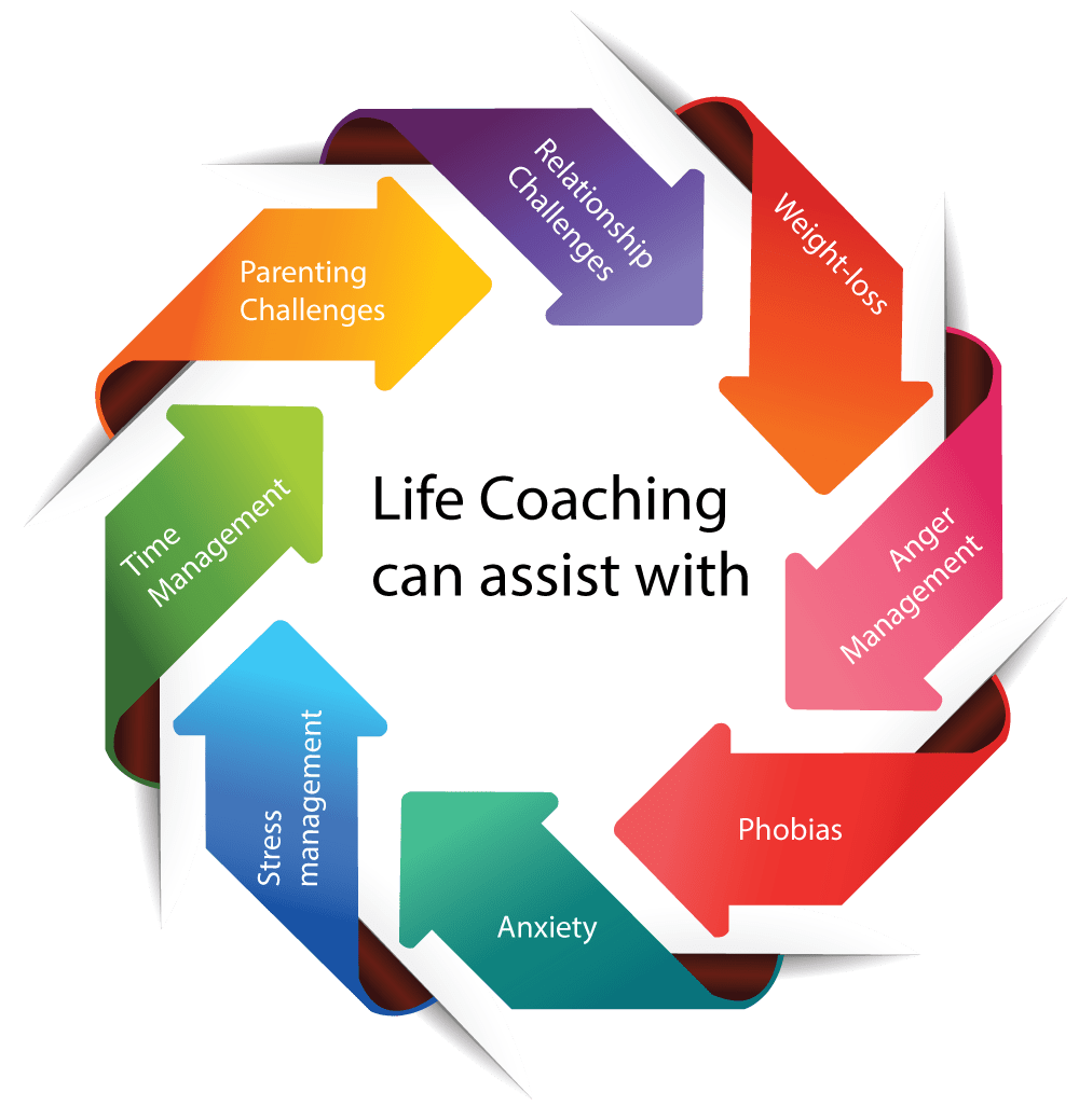 Life Coaching can assist with:  Relationship Challenges Weight-loss Anger Management Phobias Anxiety Stress management Time Management Parenting challenges