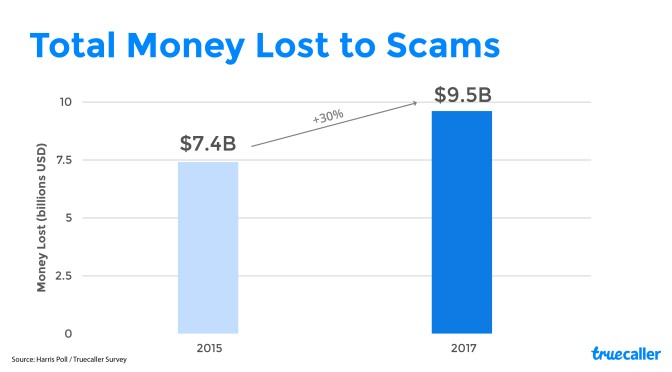 Truecaller Insights Special Report: An Estimated 22.1M Americans Lost $9.5B in Phone Scams Last Year