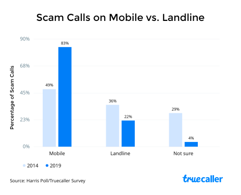 scam calls on mobile vs landline