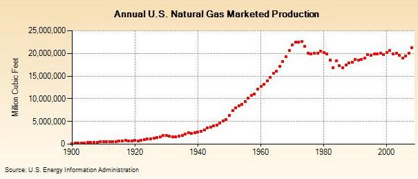 US Natural Gas Production