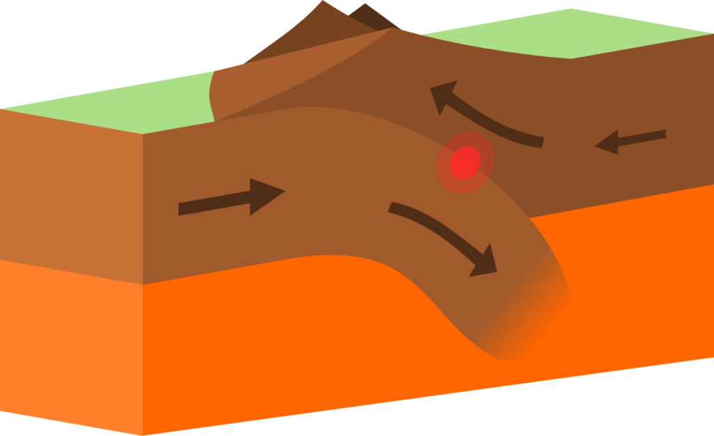 Illustration showing the action of continental destructive plate boundary