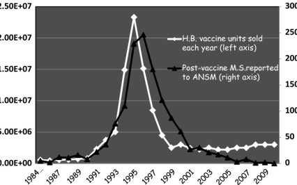 Hep B Vaccine Sales plotted Against Reported Post Vaccine Multiple Sclerosis MS Cases in France