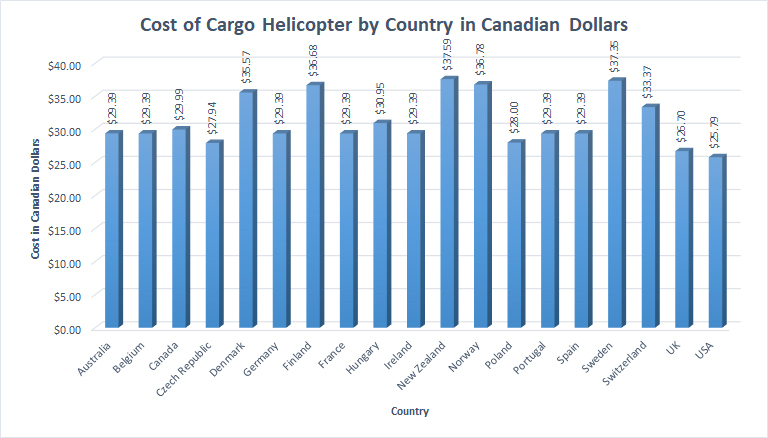 CostCargoHelicopter