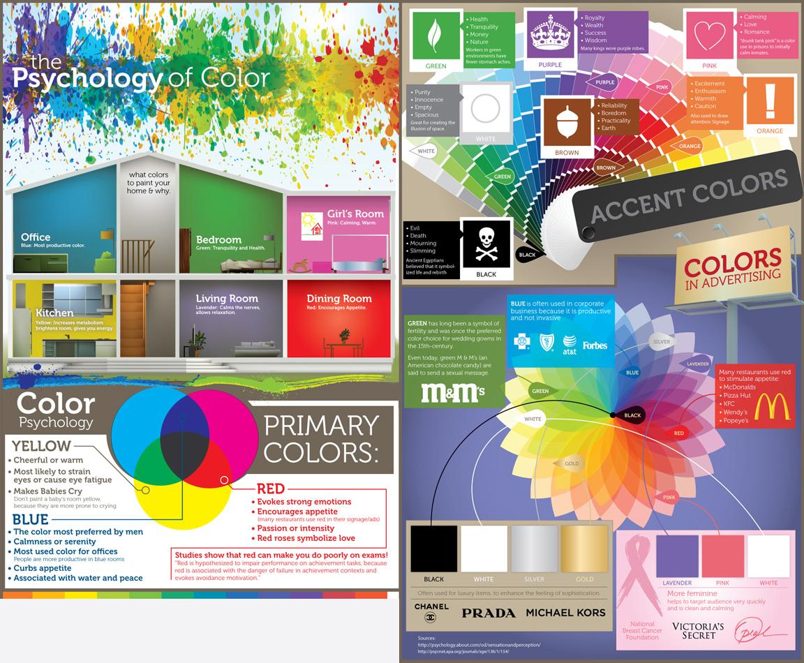 Psychology Of The Colours TRUE PAINTERS INC
