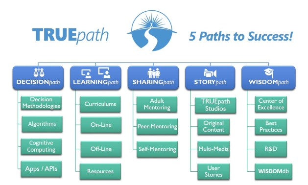 TRUEpath 5 Paths to Success