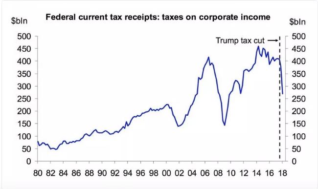 Trump's Corporate Tax Cuts - Government Revenue Plummets 31 Per Cent