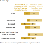 In 'political correctness' debate, most Americans think too many people are easily offended