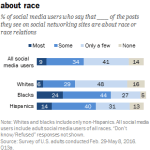 Blacks more likely than whites to see – and post – race-related content on social media