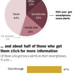 More than half of smartphone users get news alerts