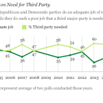 Americans' Desire for Third Party Persists This Election Year