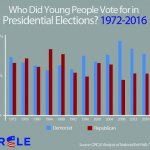 More millennials came out to vote for Donald Trump than expected