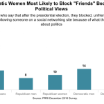TRIGGERED: Democratic Women Are Most Likely To Block People Online Because Of Political Views