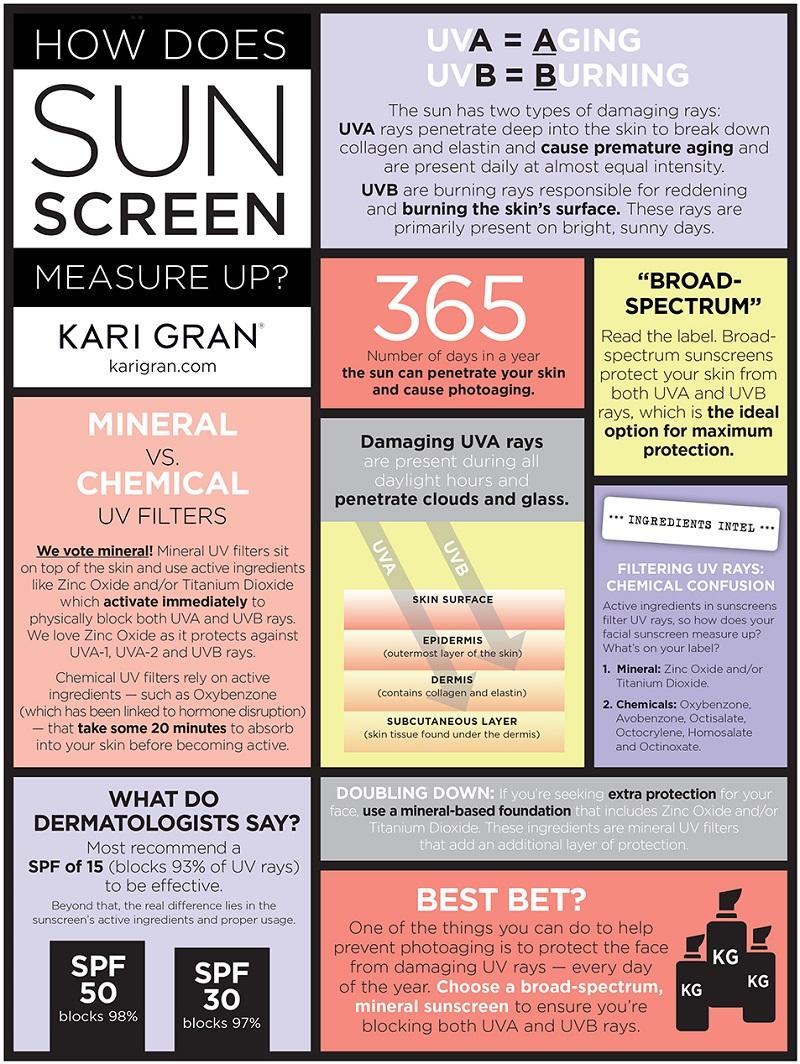 skincare and sunscreen info