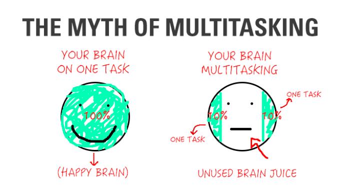 singletasking vs multitasking
