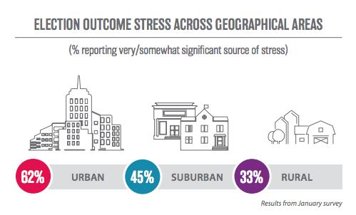 election outcome stress