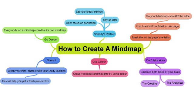 How to create mindmap image from GoConqr