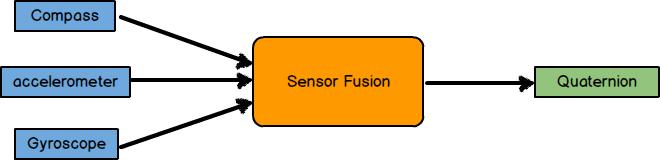 Sensor Fusion block diagram