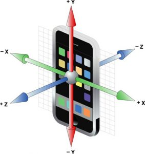 The axis on a mobile device