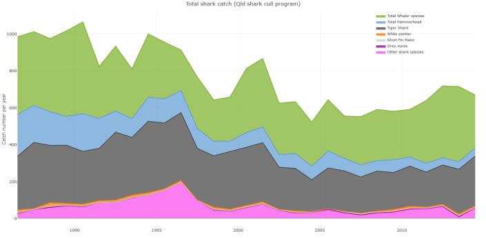 Total shark catch through time by species