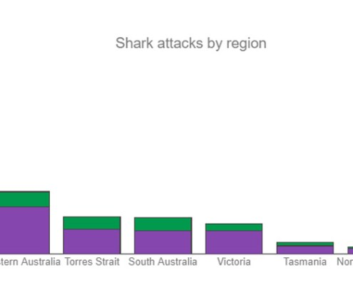 Sharks-attack-by-region