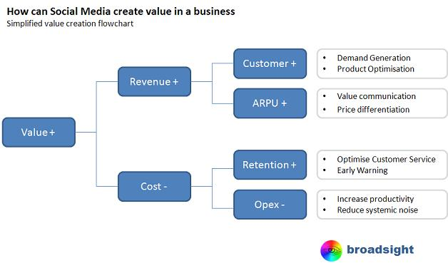 SocialMedia Value Creation