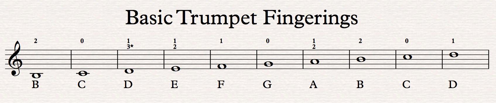 Trumpet Fingering Chart | Trumpet Fingering Chart Trumpet Heroes