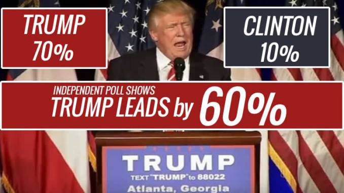 Trump leads Hillary by 60%