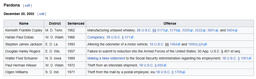 Wikpedia George W Bush pardons