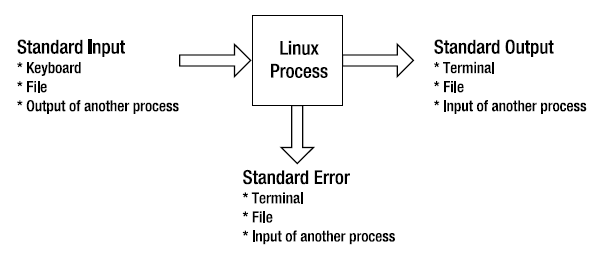 linux_process_data_streams