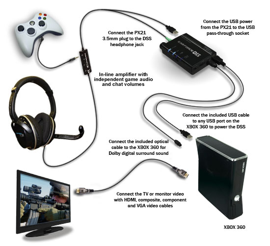 Turtle Beach Ear Force DPX21 Gaming Headset For Xbox PC 360 Playstatation 3 Amp 4 EBay