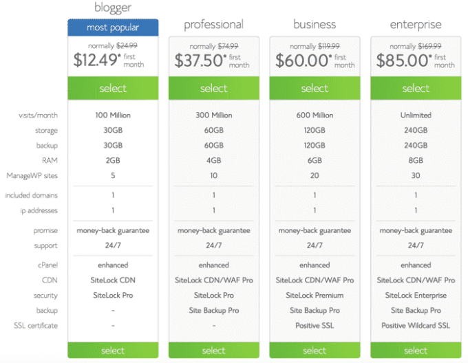 Best optimized WordPress hosting