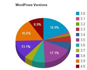 WordPress Versions