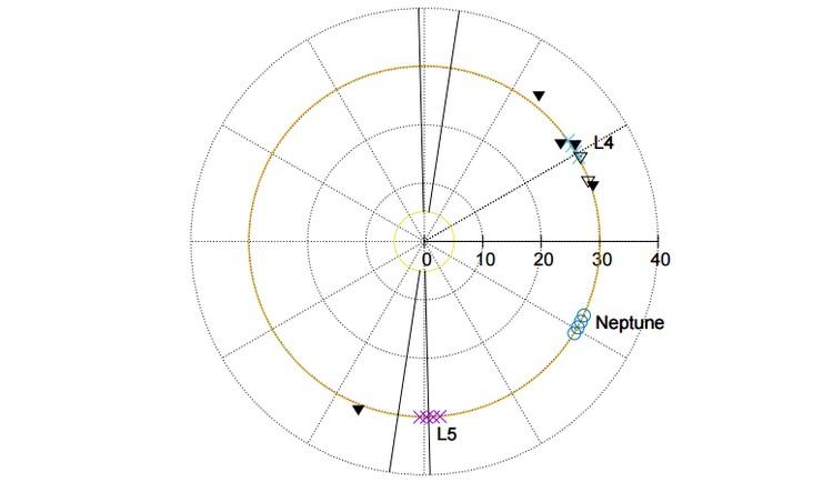 disposition troyens satellite naturel astéroïde neptune
