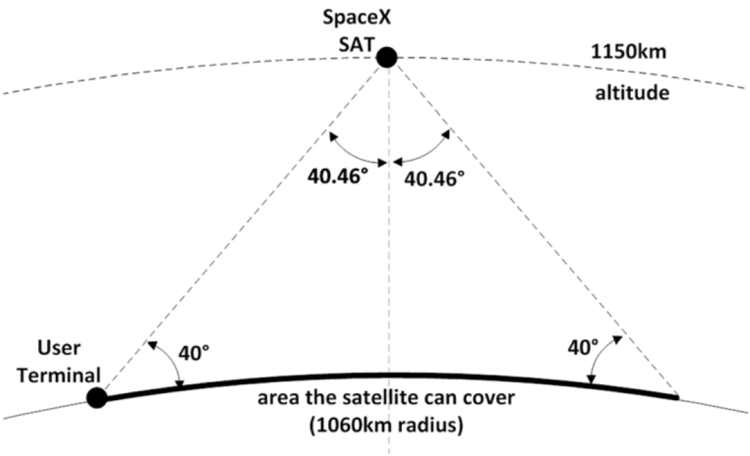 spacex internet orbite satellite terre