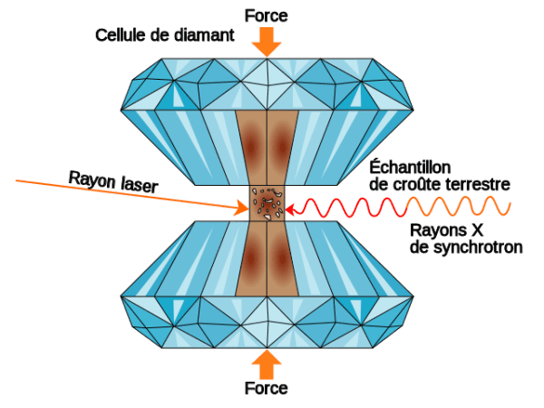 cellule enclume diamant
