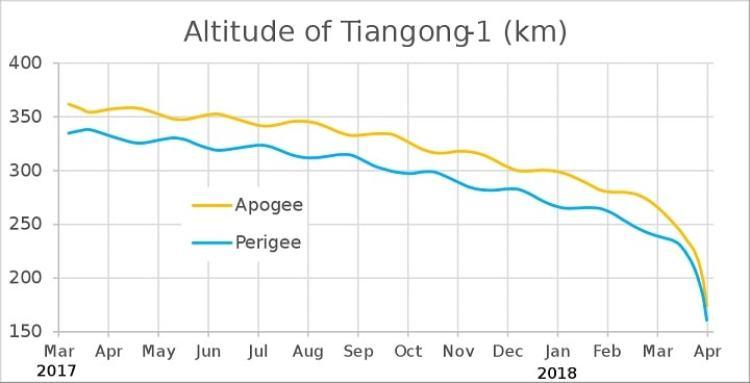 graphe altitude tiangong1