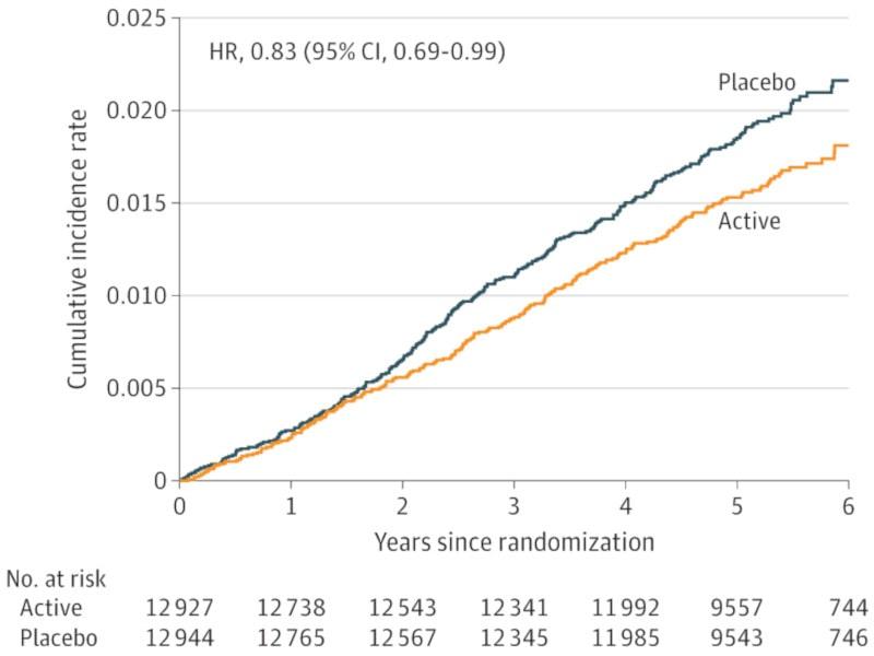vitamin D cancer incidence