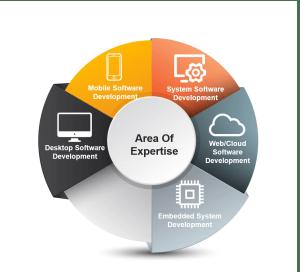 Software-development-outsourcing-poland
