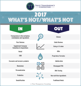 TTC's What's Hot, What's Not List