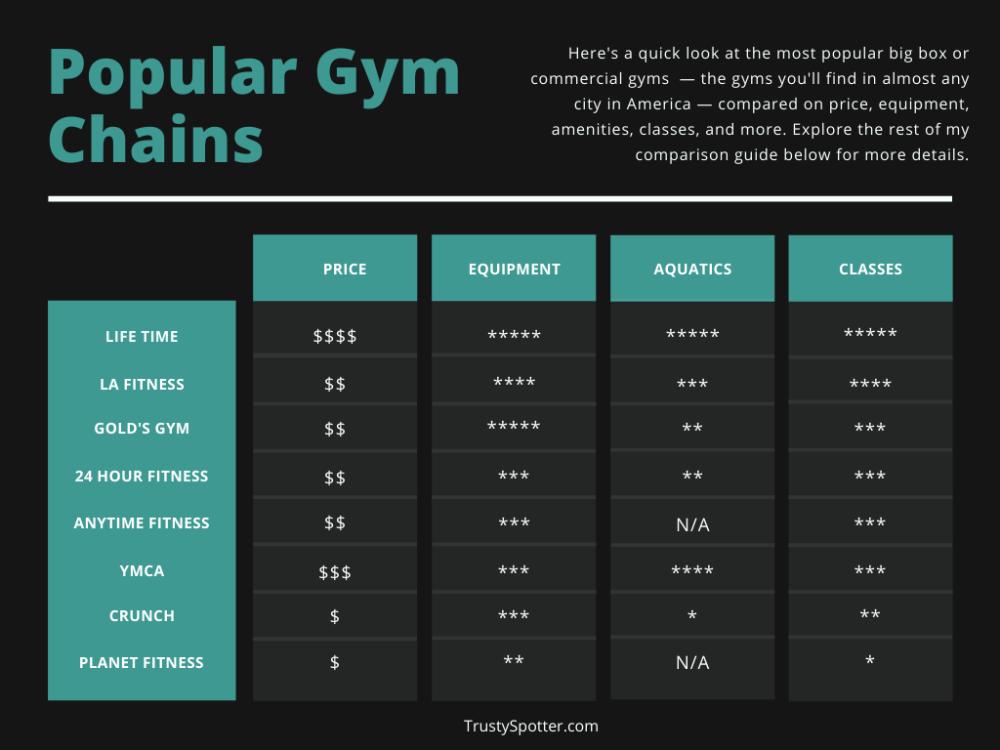 A gym comparison chart