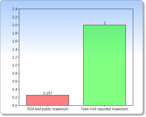 Chart1FDA