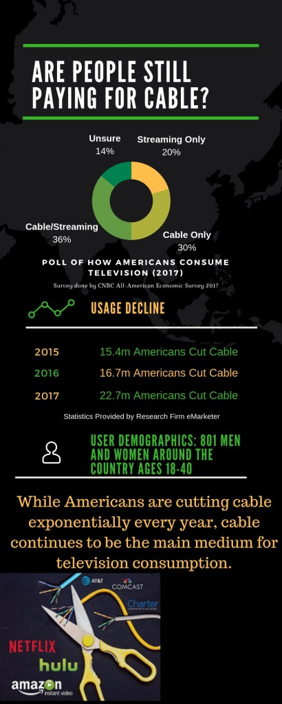 Cable Is Still Going Strong. For Now.
