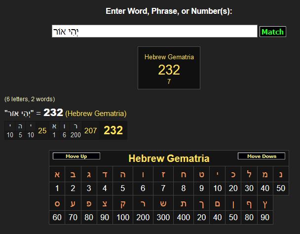 23232