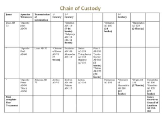 Chain of Custody Slide