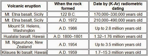 7 common types of radiometric dating methods