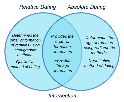 What Is The Weakness Of Relative Dating