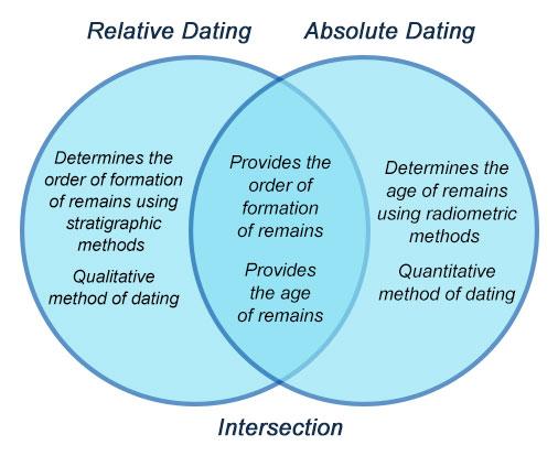 hvilken alder skal du starte dating quiz