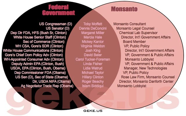 Every time I have a reason to show this revolving door diagram of our government and Monsanto, I will.