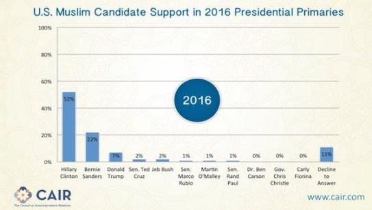 CAIR-Trump-poll